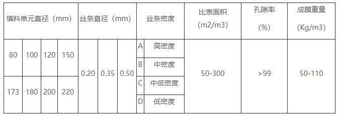 立体弹性填料技术参数