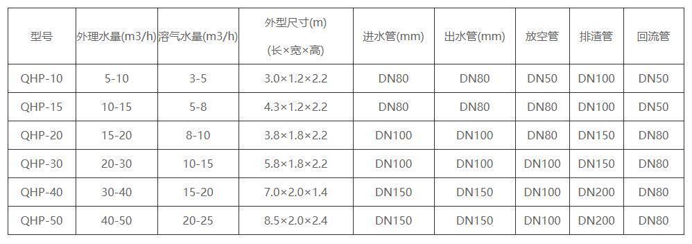 气浮气浮机设备产品规格及尺寸