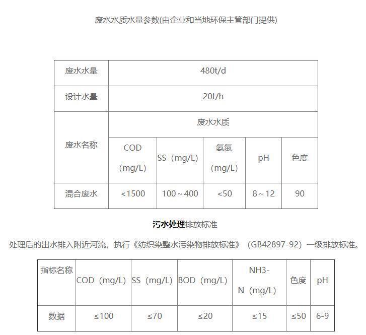 德清浩铨印染有限公司污水处理站污水水质情况