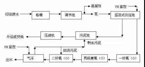 印染污水处理流程