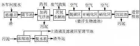 印染污水处理工艺流程